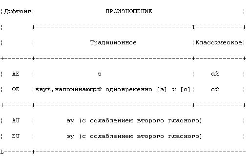 Фразы на латыни (с транскрипцией)