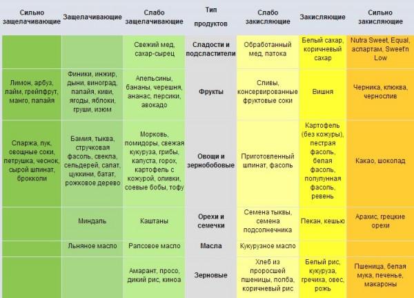 Лечение рака содой инъекциями