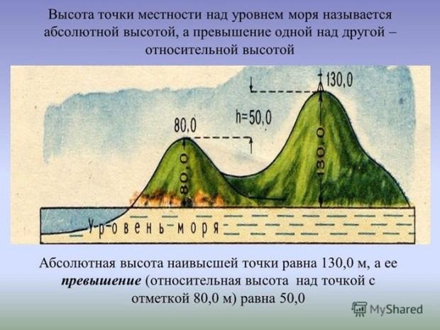 Как узнать высоту над уровнем моря