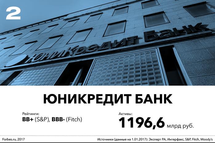 Рейтинг самых надежных банков России