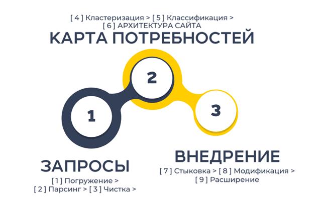 Формула «3*3»: пошаговая методика сбора семантики для SEO