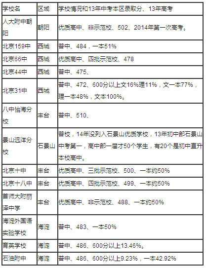 北京初中排名2014 2014年北京高中最新排名 - YY個性網