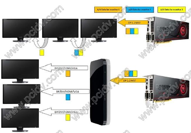 DP分屏 Hub多屏輸出DP分屏器外置分割器GXM Displayport一分三