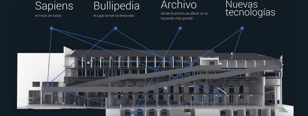 El Bulli Foundation space