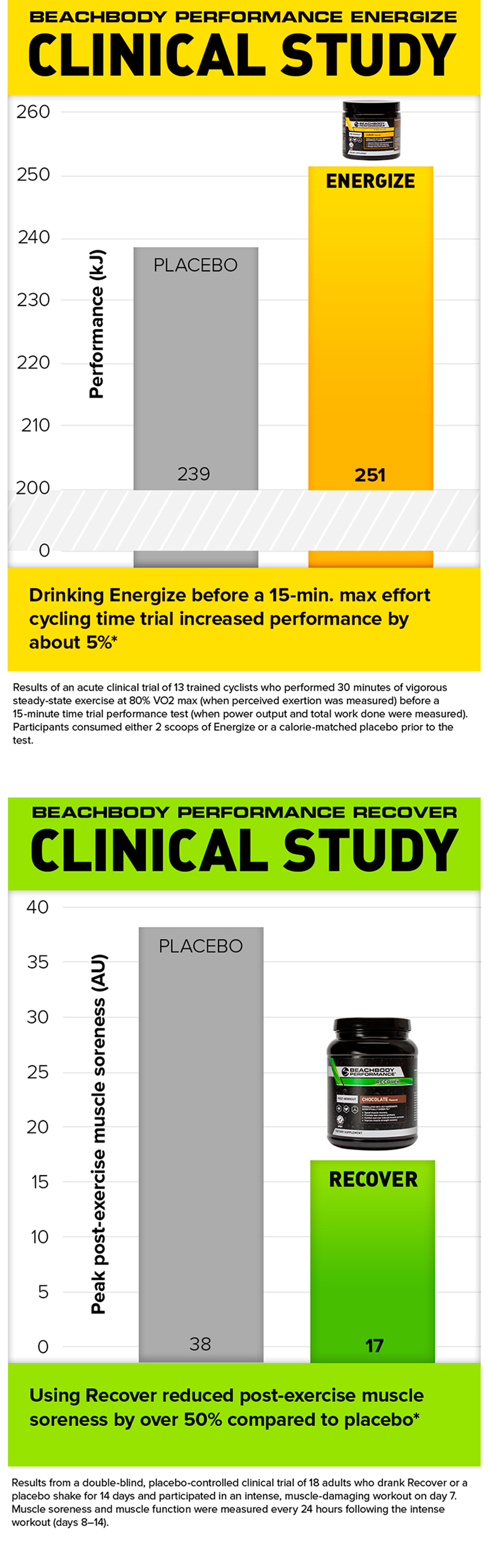 What's Comparable To Beachbody Energize : what's, comparable, beachbody, energize, Beachbody, Performance, Better, Results