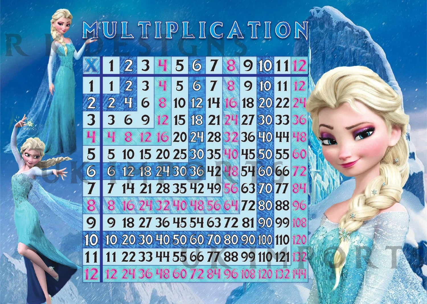 Multiplication Chart To 125