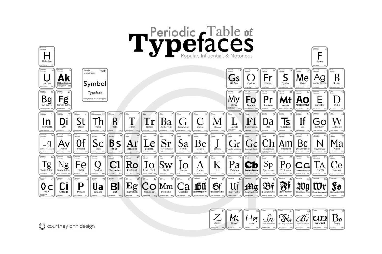 Periodic table of typefaces pdf download