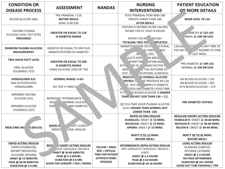 Insulin Chart For Nursing School PDF File by NurseNacole