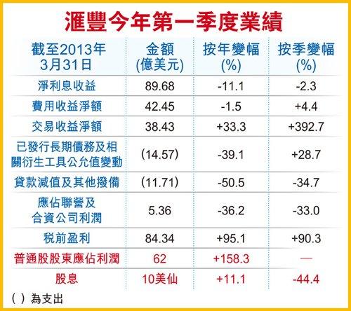匯豐控股首季凈利增1.58倍 遠超市場預期_財經_騰訊網