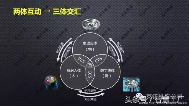 深度 智慧工廠:智能製造與軟體定義製造(PPT) - 愛經驗