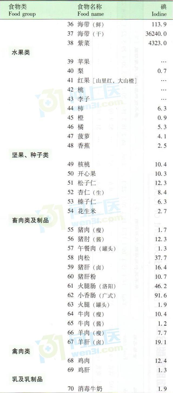 碘含量高的食物有哪些?食物碘含量一覽表(收藏必備) - 愛經驗