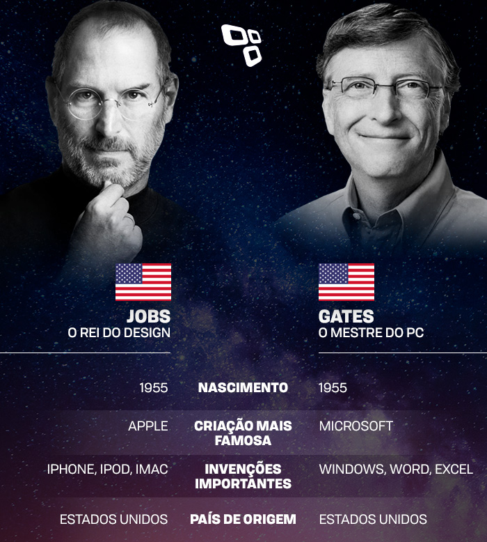 5182334d96a Duelo De Genios Steve Jobs Vs Bill Gates - Inspirational Interior ...