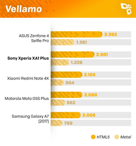 Vellamo Xperia XA1 Plus