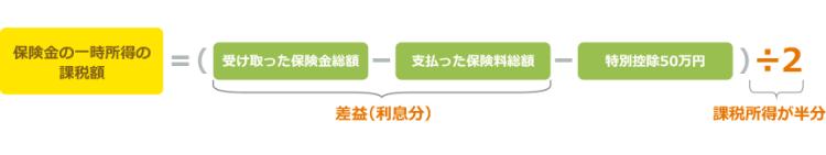 保険金の一時所得=(受け取った保険金総額-支払った保険料総額-特別控除50万円)÷2