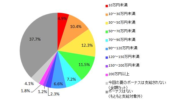 【図1 2015年夏のボーナス推定支給額(全体)】