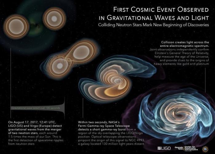 Как ученые впервые наблюдали столкновение двух нейтронных звезд