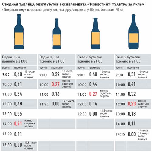 Что значит промилле алкоголя, как оно рассчитывается. Таблицы