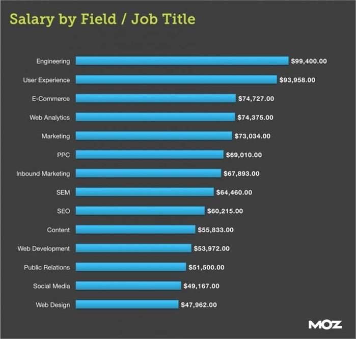 Сколько зарабатывают сеошники в США и других странах мира