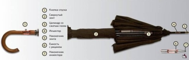Главные виды шпионского оружия