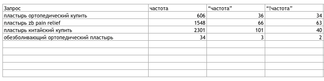 Операторы Вордстат для точной статистики