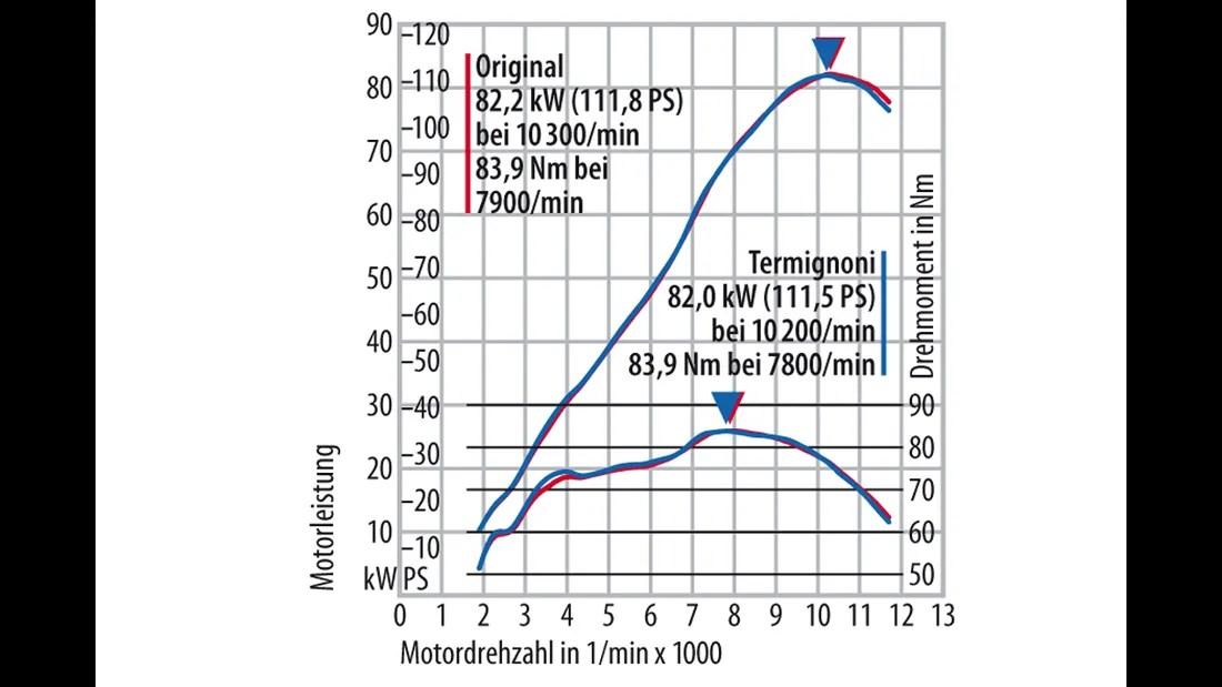 Zehn Schalldämpfer für die Kawasaki Z 800 im
