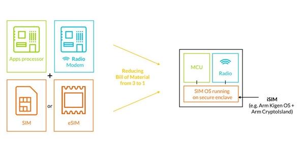 ARM推出iSIM新技术:今后不再需要实体SIM卡