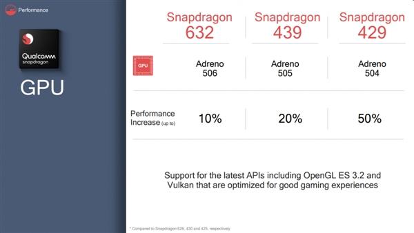 高通发布骁龙632/骁龙439/骁龙429三款SoC:GPU最高提升50%