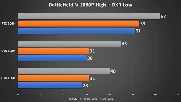 GTX 1080/1660实战光线追踪:卡得心慌慌