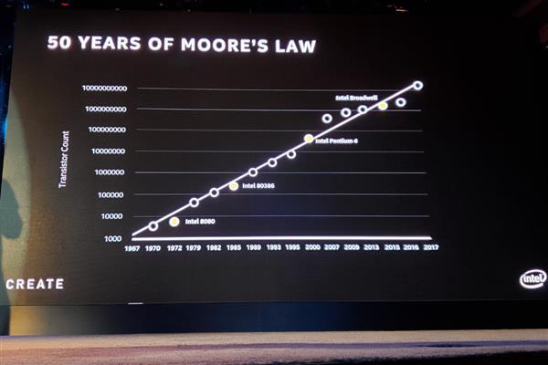 摩尔定律已死 现在是Raja定律:每十年性能提升10倍