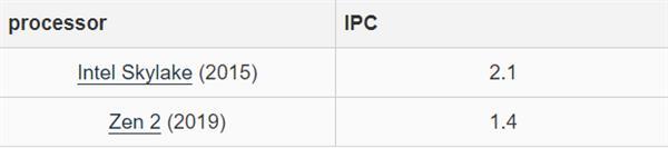 大学教授:AMD的Zen 2架构IPC性能仅为4年前Skylake的67%