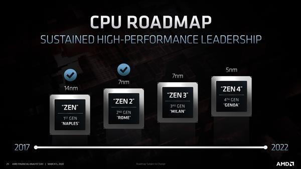 Zen4首发5nm AMD CPU工艺优势至少维持到2022年