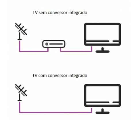 Veja como fazer a TV analógica receber sinal digital