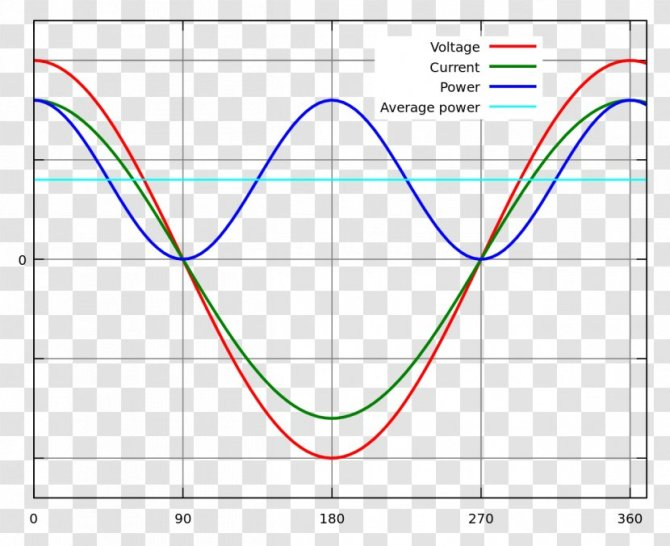 power factor electric potential difference rectifier