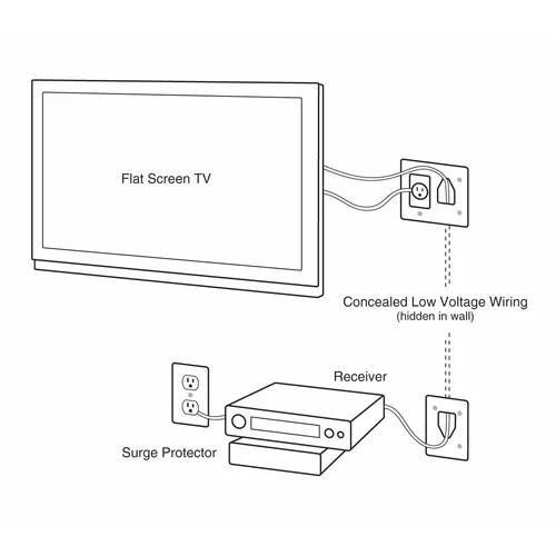 DataComm Flat Panel TV Cable Organizer Remodeling Kit