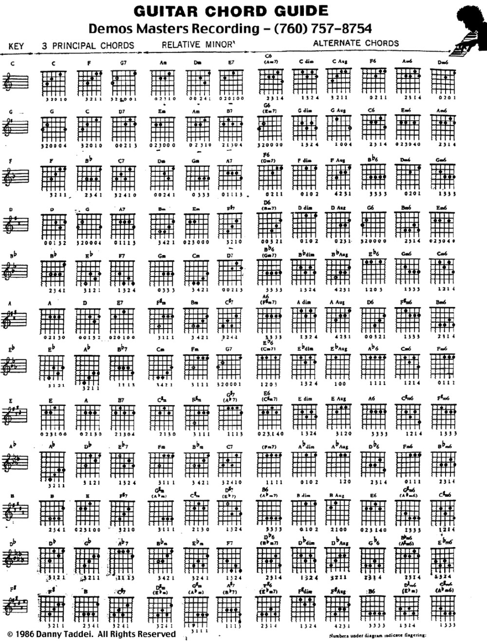 medium resolution of useful poster with chord charts assorted by key ideal for learning what chords are in each key and memorizing chord fingerings
