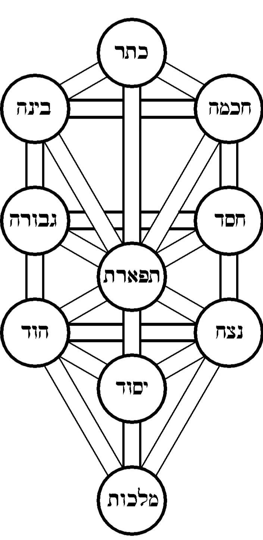 Kabbalah Life Training