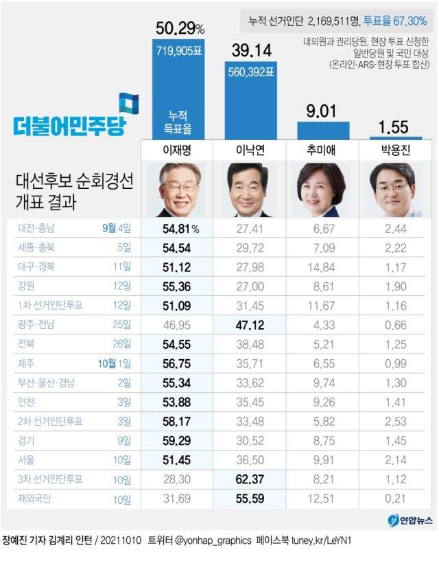 이재명 대세론, 대장동에 막판 제동…3차 선거인단 대패 쇼크 - 3