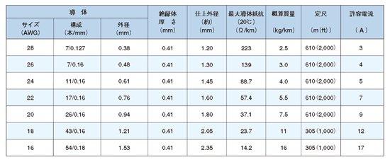 ビニール電線 UL規格(UL1007 AWG24 CSA:TR-64)【単色】定尺販売(610m ...