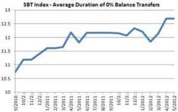 Smart Balance Transfers Credit Card Index