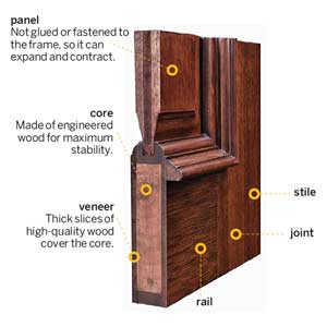 Exceptionnel How To Build Wood Exterior Door