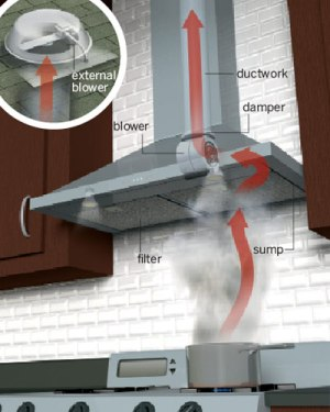 Anatomy of a Vent Hood | All About Vent Hoods | This Old House