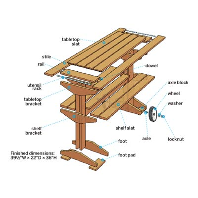 Overview  How to Build a Rolling Grill Table  This Old House