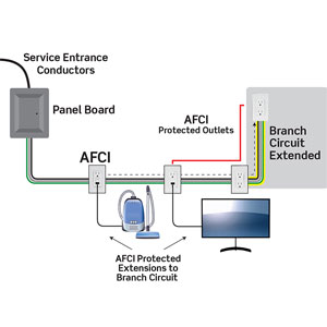 Prevent Electrical Fires with ArcFault Circuit Interrupters | Electrical | Plumbing, HVAC