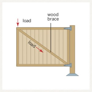 Build an Arbor: Brace the Gate | 7 Steps to Creating a