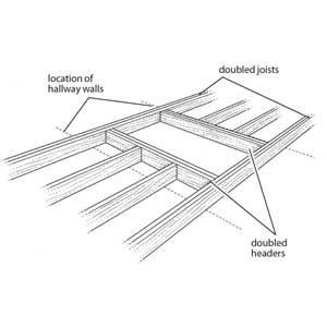 Download Install Attic Ladder Perpendicular Joists free