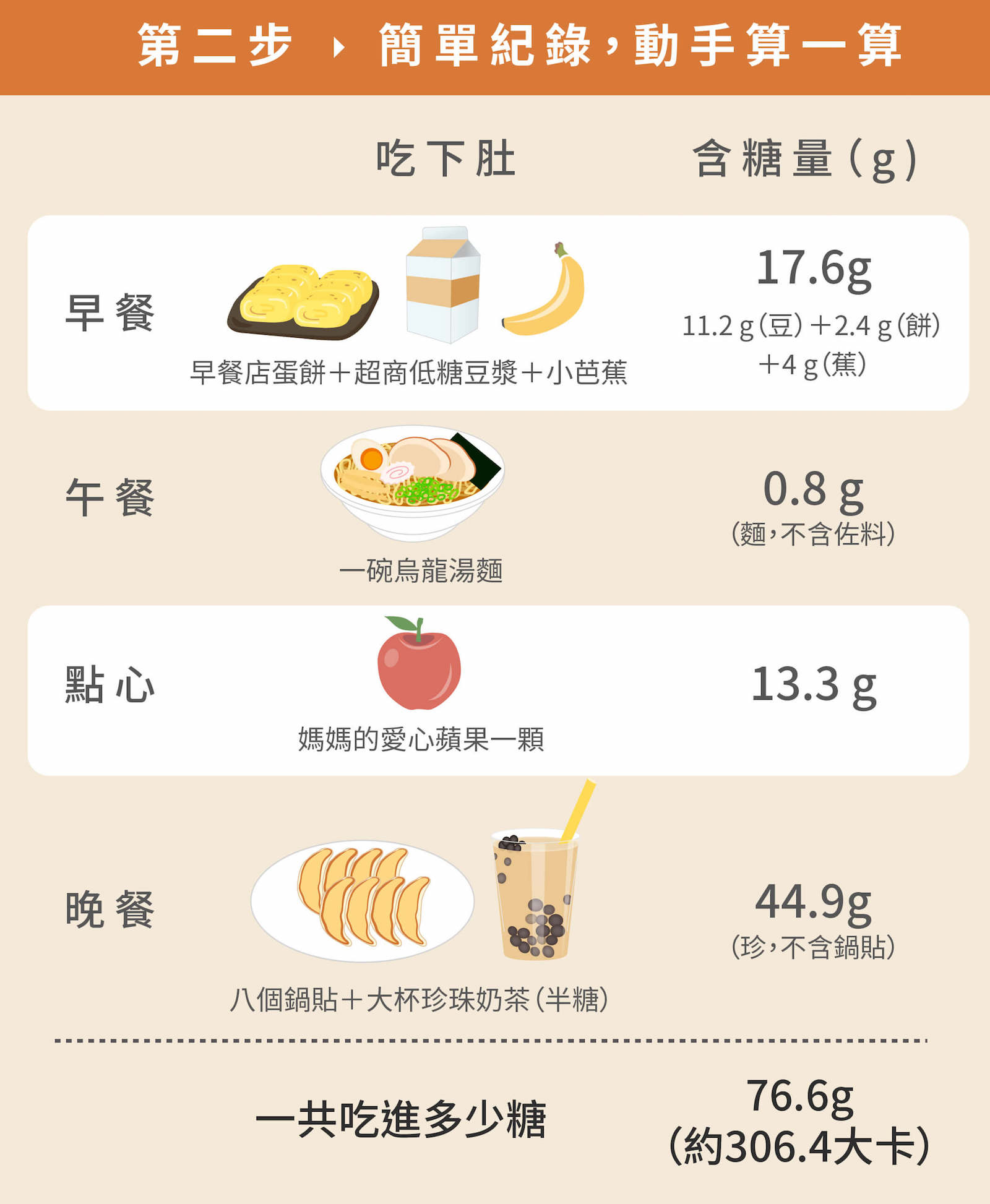 你一天吃進多少「空白卡路里」? - Teascovery發現茶