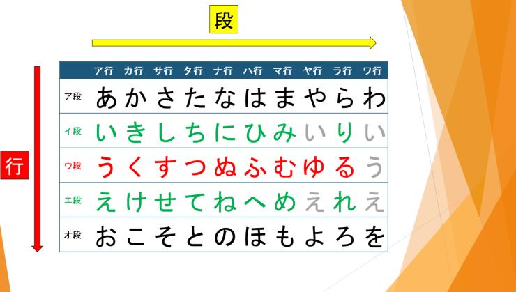 日文動詞變化基本介紹