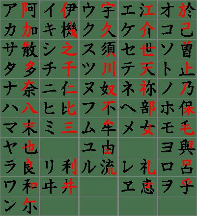 片假名的記憶圖(圖片來源:維基百科)