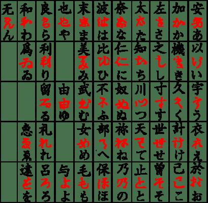 平假名的記憶圖(圖片來源:維基百科)