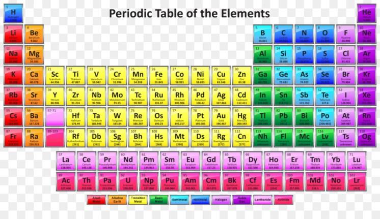 اي العبارات التاليه المتعلقه بالجدول الدوري صحيح    حل اسئلة كتاب الكيمياء